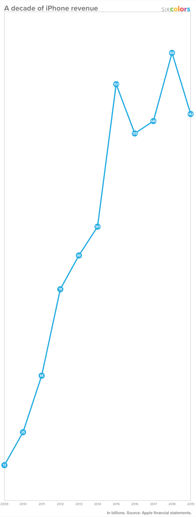 decade-iphone-revenue-scale