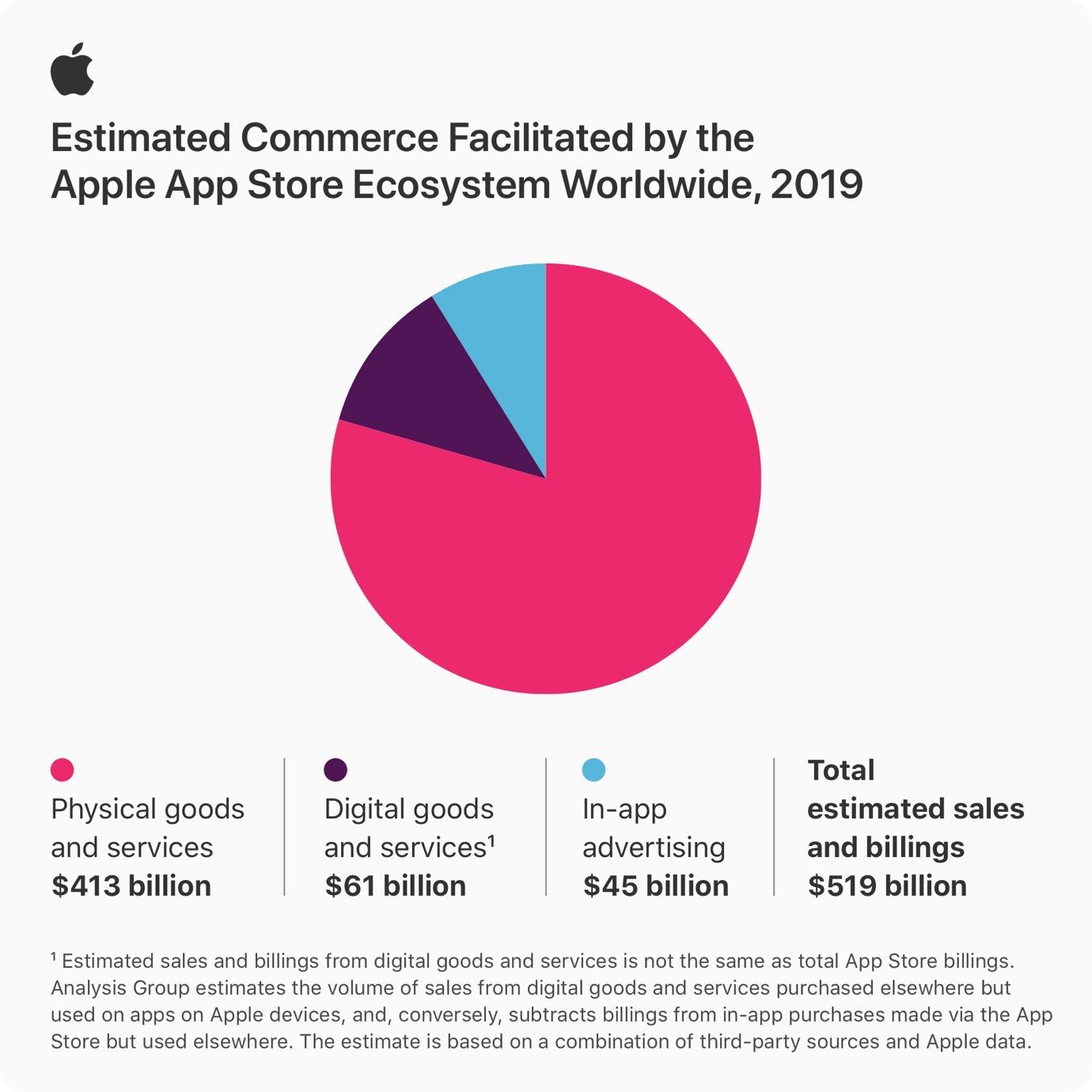 Apple app store info