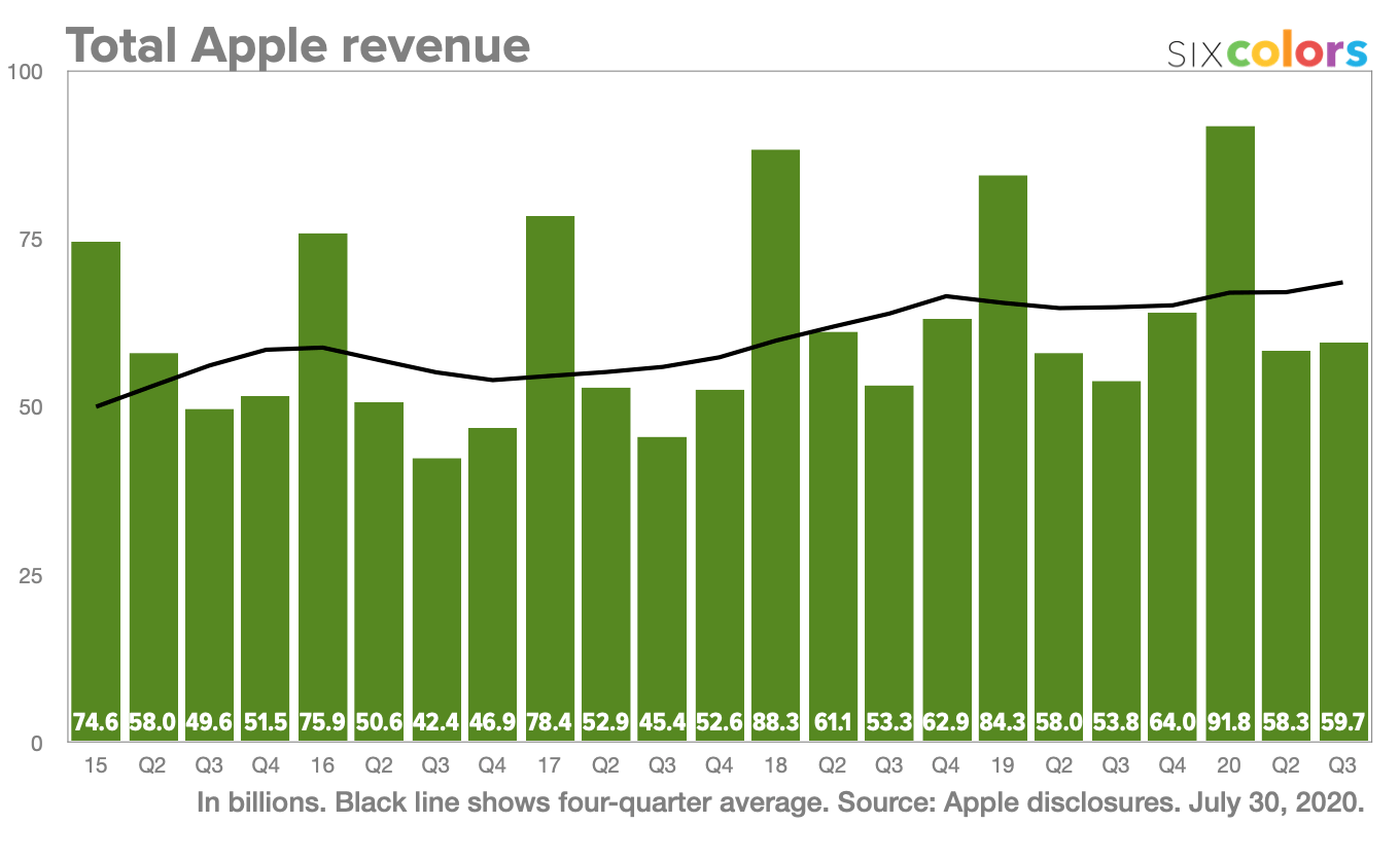 Total Apple revenue