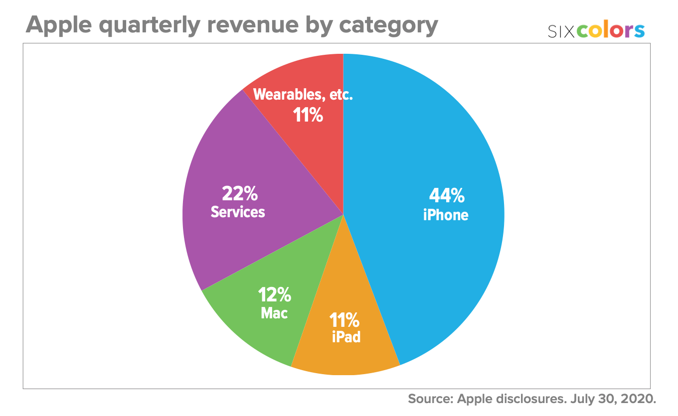 Apple quarterly revenue by category pie chart