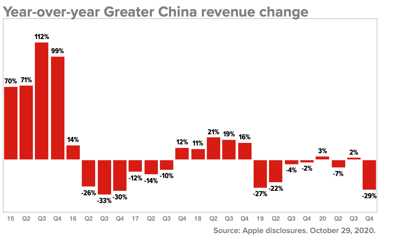 Year-over-year Greater China revenue change