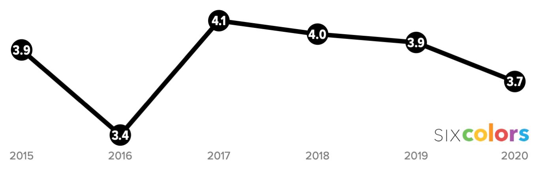 score chart