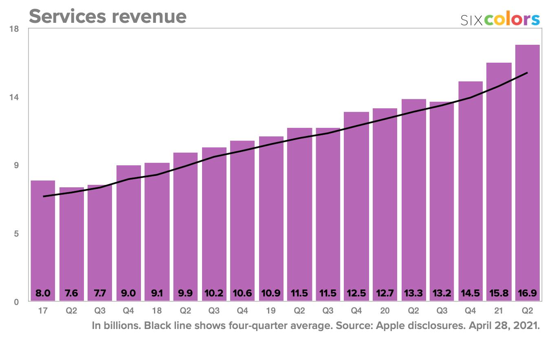 Services revenue