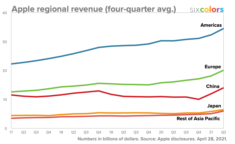 Apple regional revenue (four-quarter average)