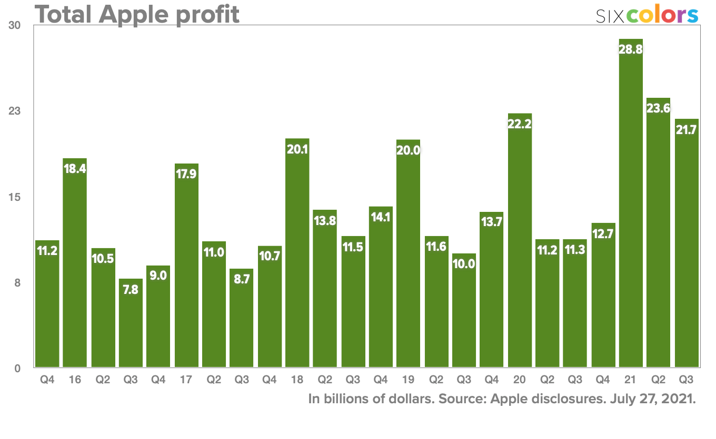 total profit