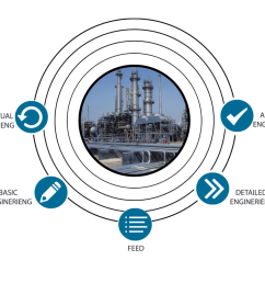 we have multi disciplinary expertise to handle complex projects for oil gas onshore offshore petrochemical chemical pharma and power plants  [ 1059 x 905 Pixel ]