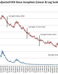 Vxx since incept also reverse split number  august rd six figure investing rh sixfigureinvesting