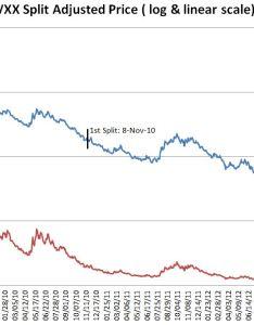 Vxx also next reverse split prediction february investing rh