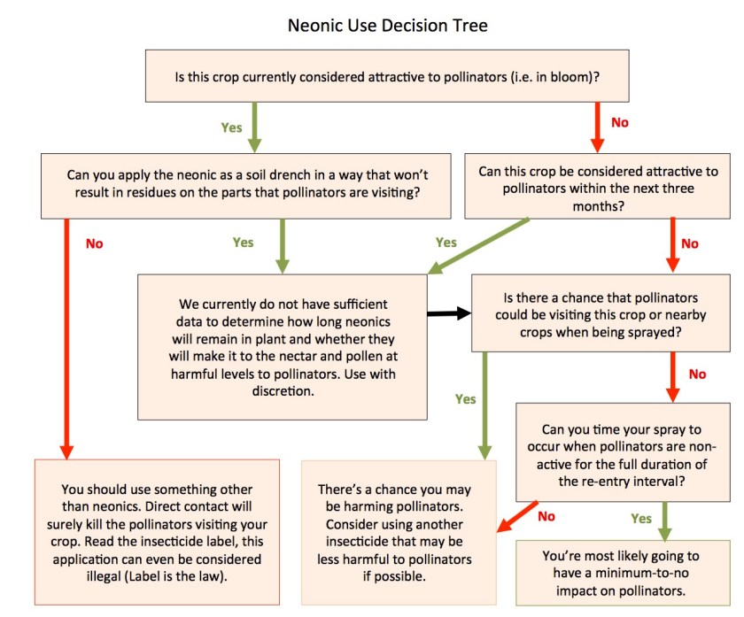 "Figure 2. The handy dandy neonic use decision tree. Answer ""yes"" or ""no"" from top to bottom to see whether you should use neonics. The pesticide label supersedes this decision tree, so please consult the label first."
