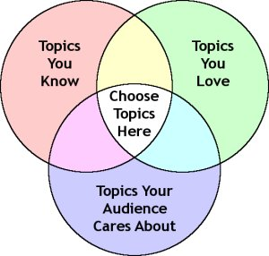 https://i0.wp.com/sixminutes.dlugan.com/wp-content/uploads/2008/02/venn-select-speech-topics.jpg