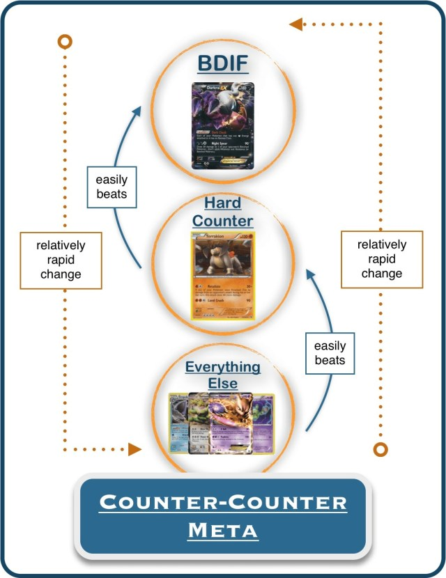 counter-counter metagame