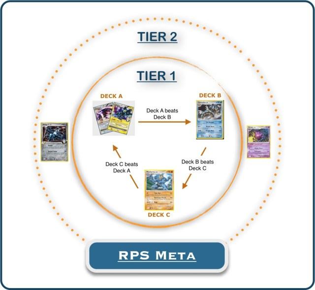 rps metagame