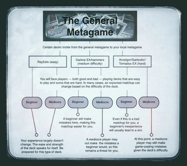 the general metagame