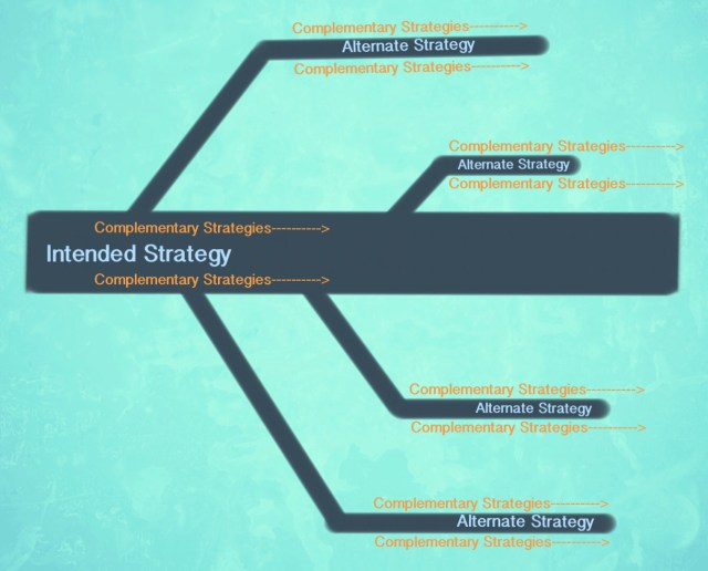 strategy mind map