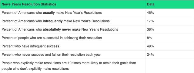 new year's resolution statistics