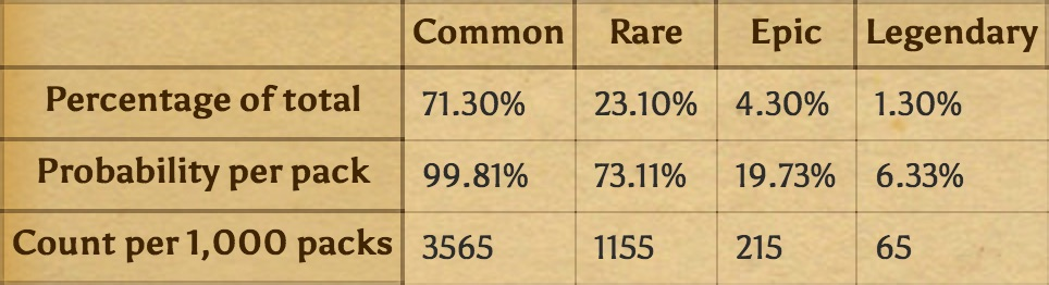 hearthstone pack percentages