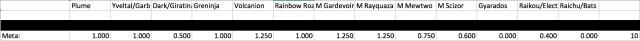 cs meta spreadsheet Fort Wayne