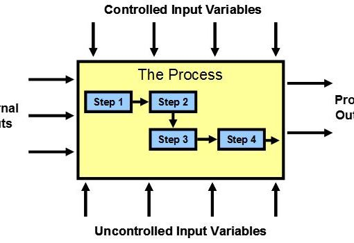 SIPOC Diagram Online Training