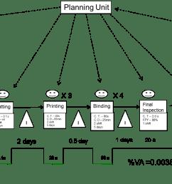 proces flow diagram six sigma [ 1459 x 905 Pixel ]
