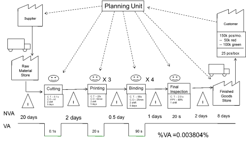 small resolution of proces flow diagram six sigma
