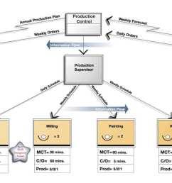 proces flow diagram six sigma [ 1280 x 720 Pixel ]
