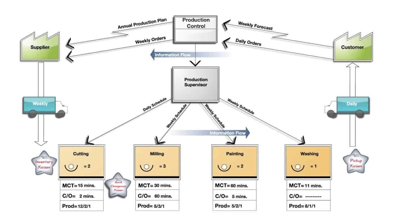 diagram a sentence easy steps venn formula for 2 sets 10 to complete value stream map