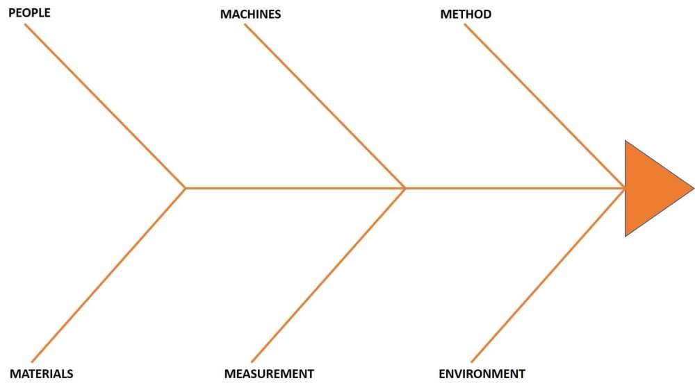 medium resolution of fishbone diagram 6m s