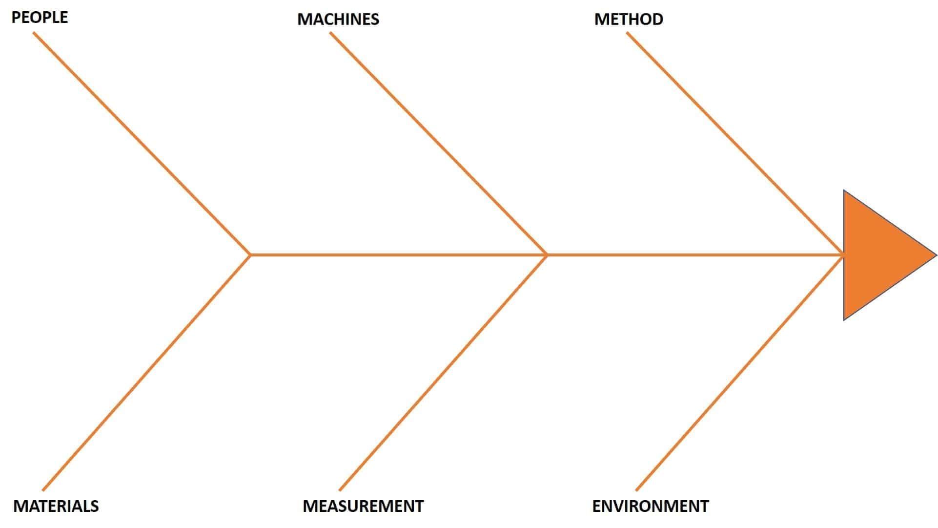 hight resolution of fishbone diagram 6m s