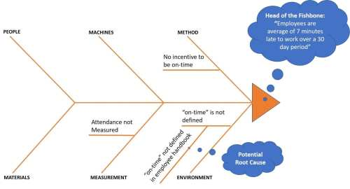 small resolution of fishbone diagram root causes
