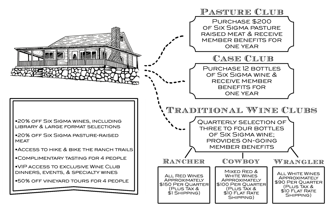 Six Sigma Clubs - Pasture Club - Case Club - Traditional Wine Clubs
