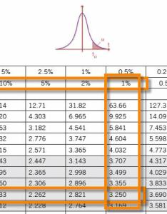 Paired  chart example also distribution test comparison rh sixsigmastudyguide