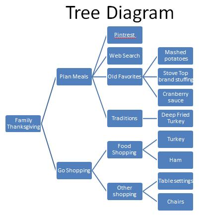 Tree Diagram Six Sigma Study Guide