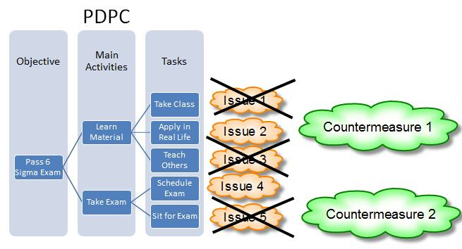 house of quality six sigma diagram hpm 770 wiring process decision program charts (pdpc) | study guide