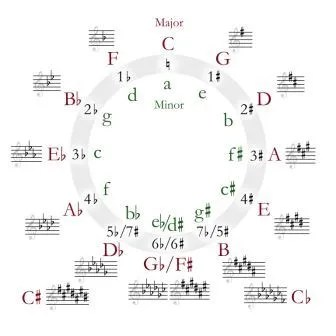What is a Relative Minor Plus Relative Minor Chart
