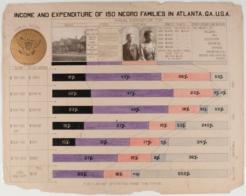 How a Collection of 1900s W.E.B. Du Bois Infographics Set Out to Refute Racism