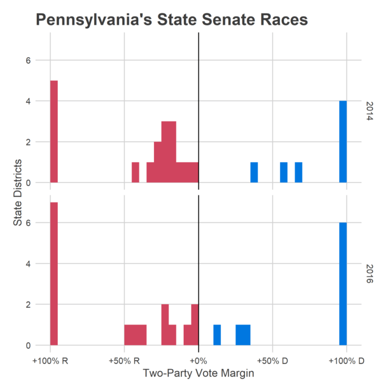 Pennsylvania State Legislature Makeup
