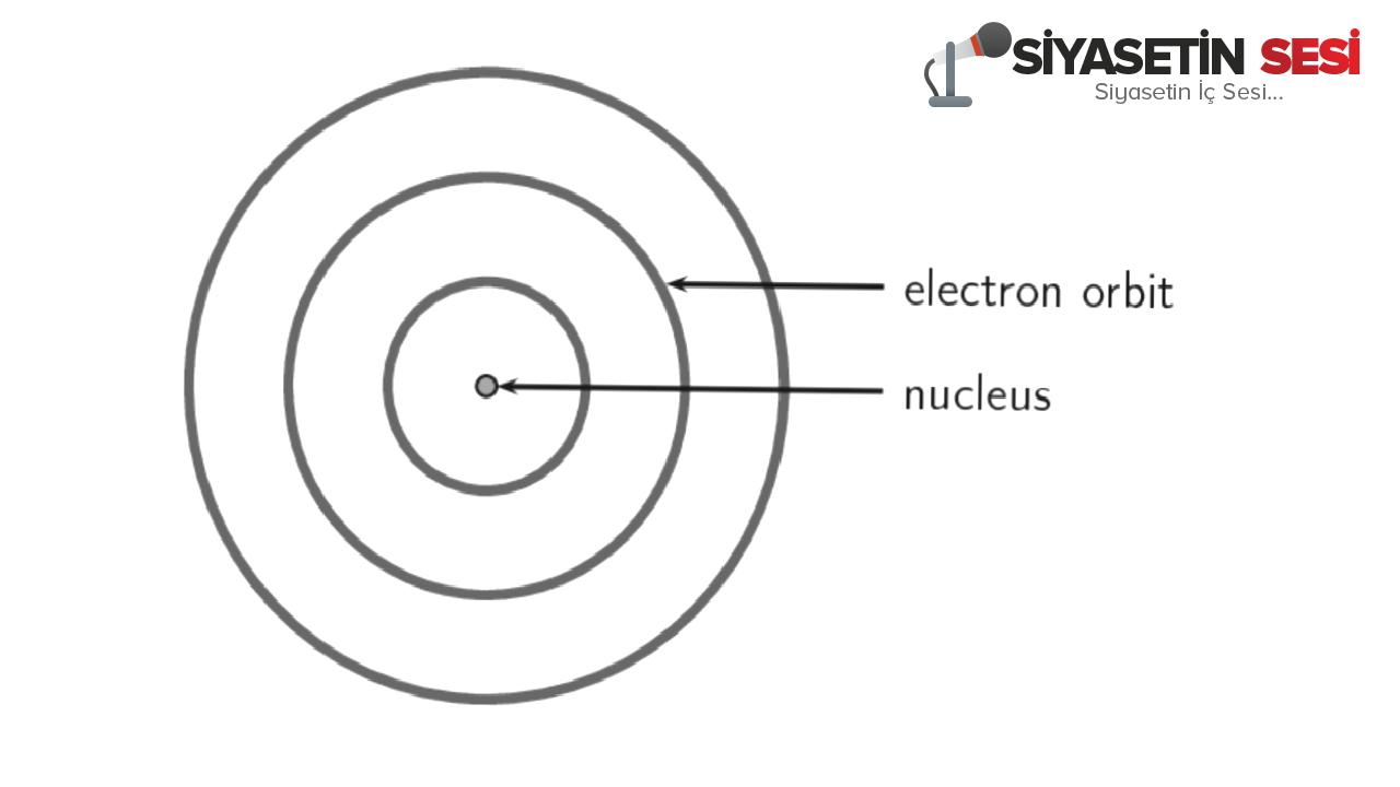 Yıllar i̇çinde değişen atom modelleri ve özellikleri