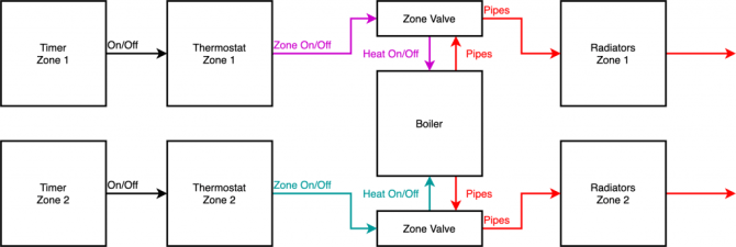 the ultimate home assistant diy thermostat guide for single