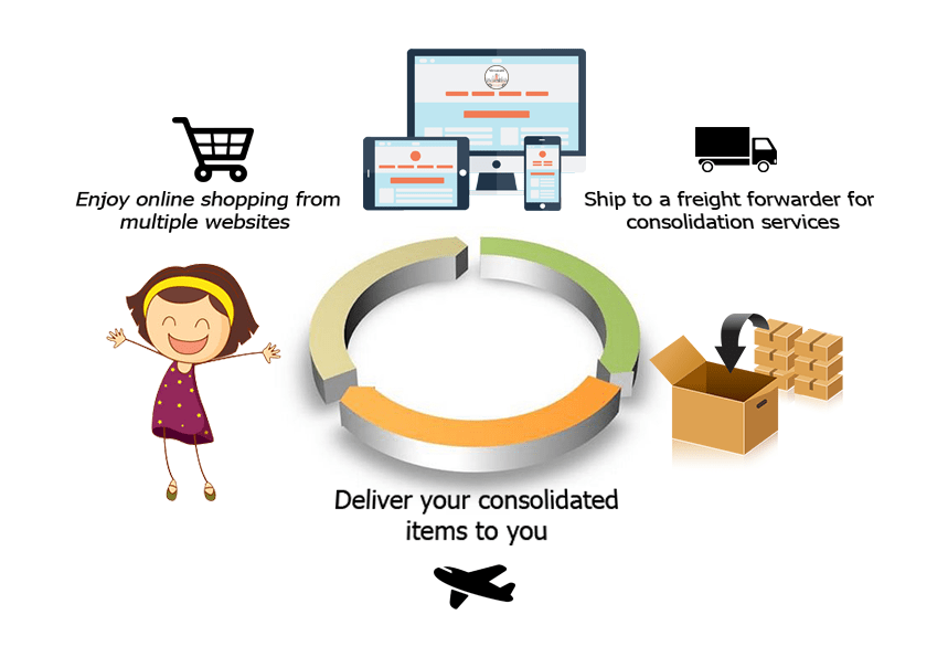 How to shop and ship to your address?
