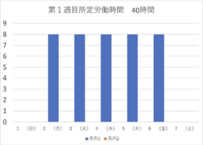 1週目1か月単位の変形労働時間制グラフ