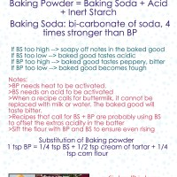 Baking 101 - Infographics