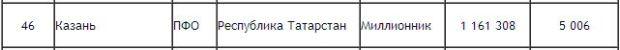 reyting_Kazan