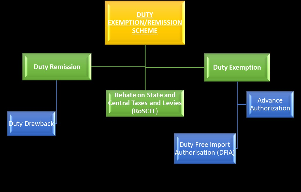 New Export Promotion Scheme & Other Incentive Schemes of Govt of India to Facilitate Trade Promotions