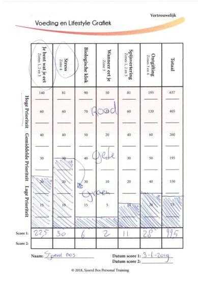 Uitslag assessment Sjoerd Bos