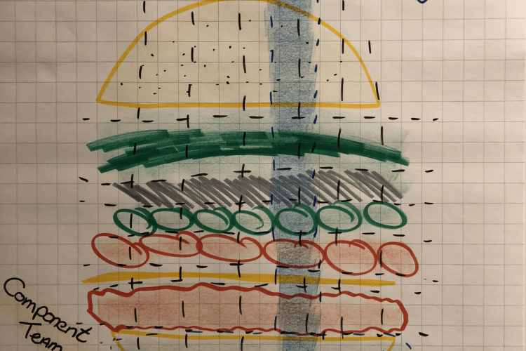 flipover with a schematic hamburger and two highlights - vertical indicating feature (agile) teams - horiztontal indicating component teams