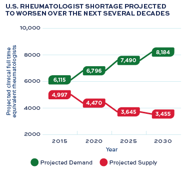 Rheumatologist Shortage from ACR