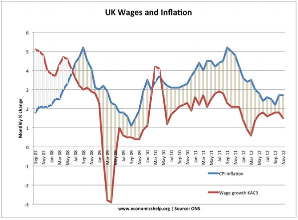 UK Wages and Inflation