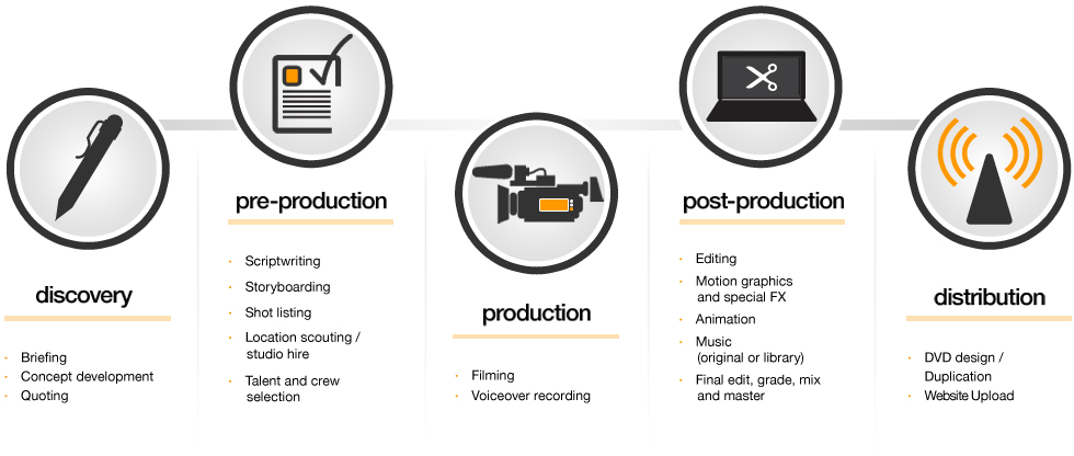 Video marketing company uk, video production process, make