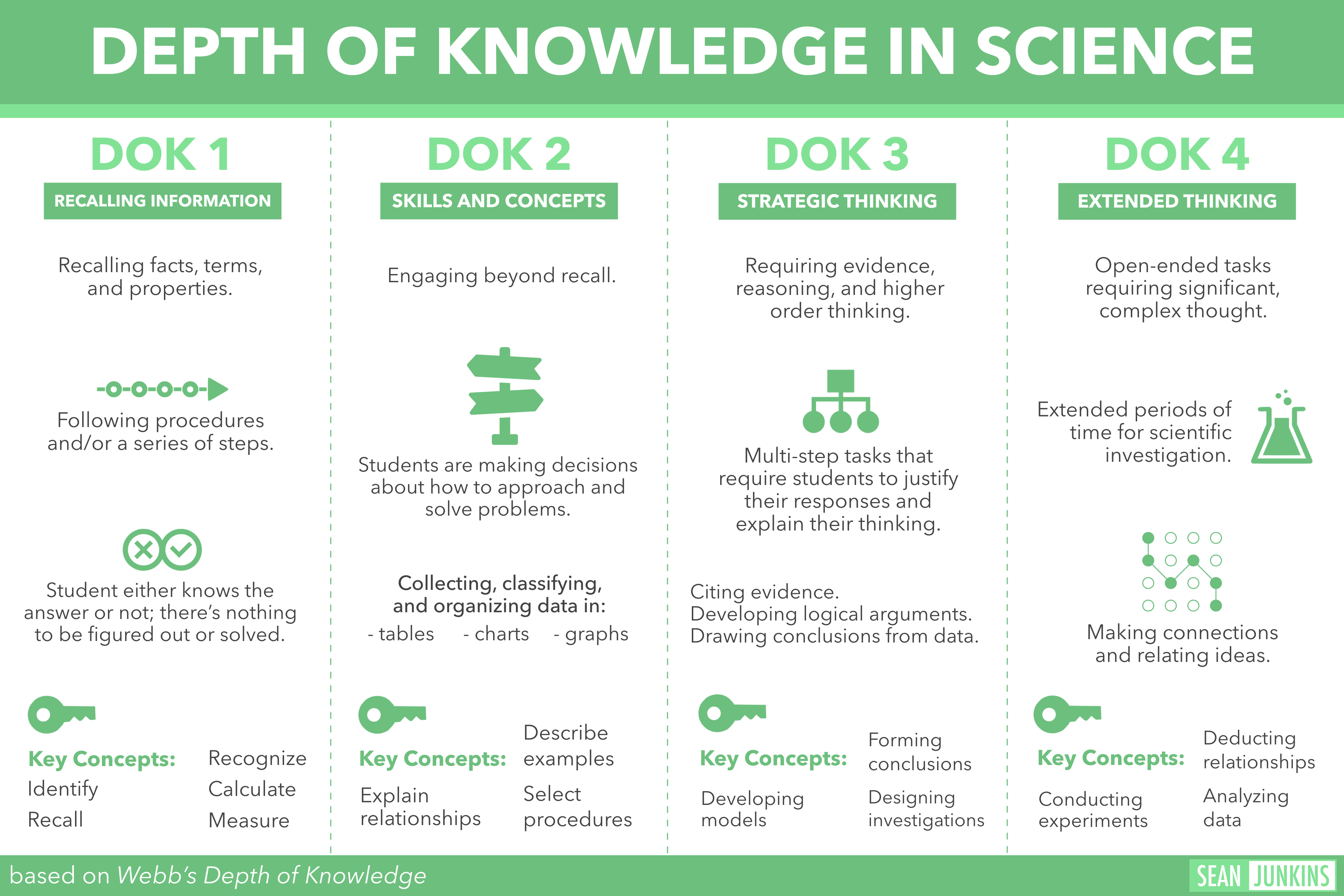 Download dok in the content areas as  pdf also depth of knowledge seansdesk rh sjunkins wordpress
