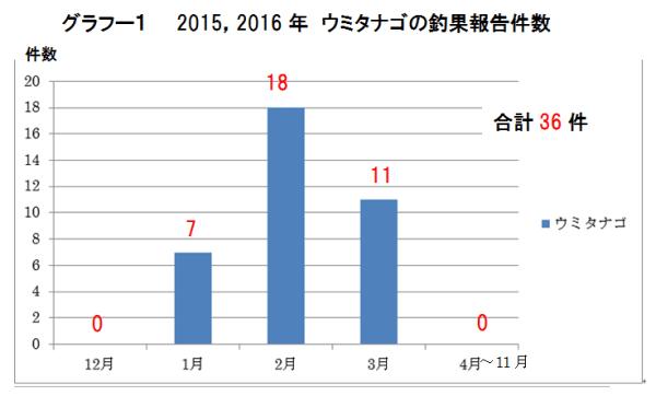 グラフー1 ウミタナゴ釣果報告件数